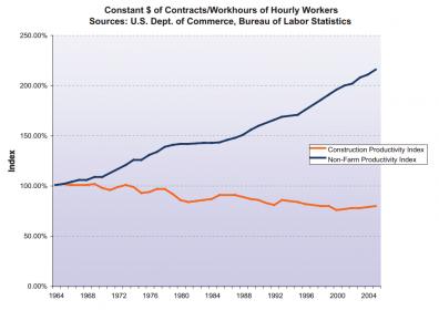 Baja Productividad